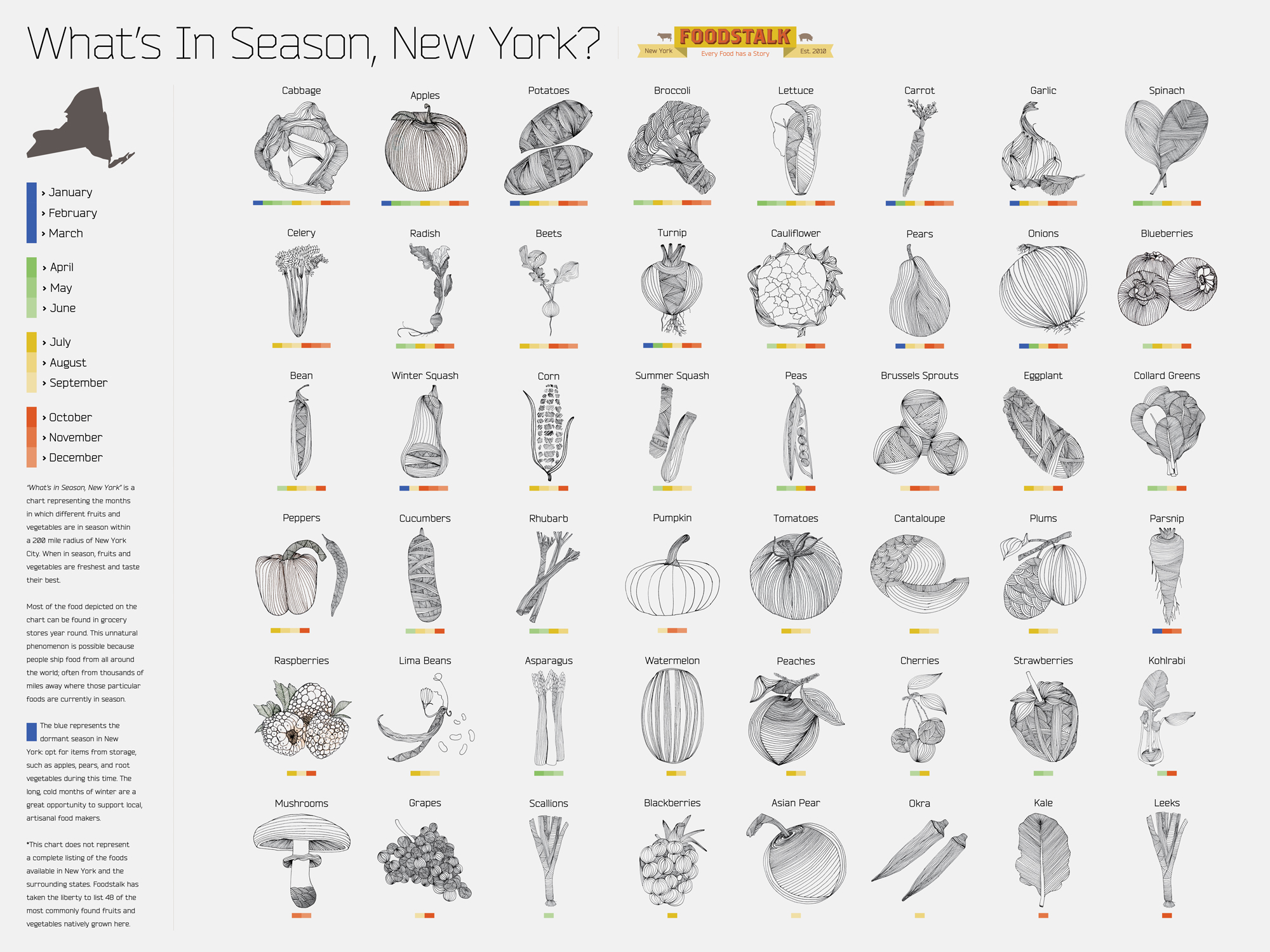Discover What S In Season Now Ny
